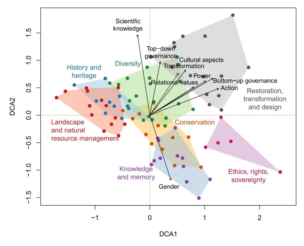 Detrended correspondence analysis of the seven biocultural lenses (coloured labels) identified by Hanspach et al. (2020).