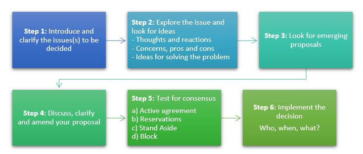 The basic steps of consensus