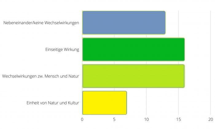 Biokultureller_Bezug_Blog