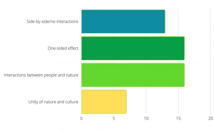 Graph 3: Degree of biocultural reference of the initiatives. The yellow bar shows the rather small number of initiatives that actually present nature and culture as an inseparable unit.