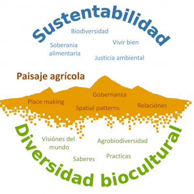 Sustentabilidad diversidad biocultural