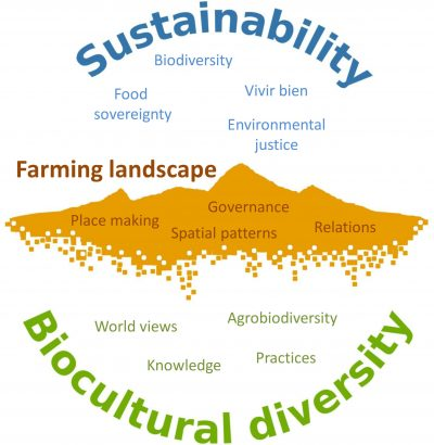 sustainability biocultural diversity