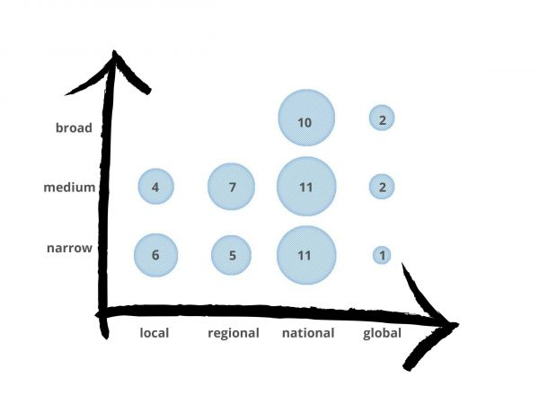 Graph 2: Thematic broadness (y-axis) in relation to geographic reference (x-axis).